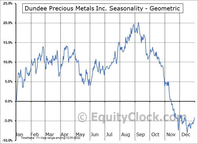 Dundee Precious Metals Inc. (OTCMKT:DPMLF) Seasonality