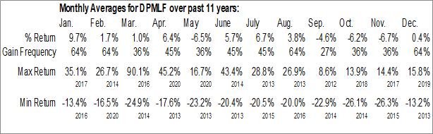 Monthly Seasonal Dundee Precious Metals Inc. (OTCMKT:DPMLF)