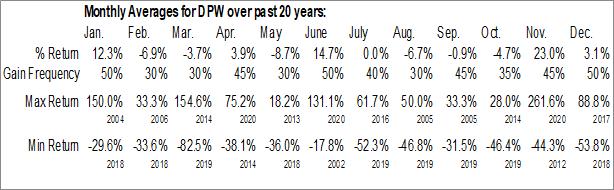 Monthly Seasonal DPW Holdings, Inc. (AMEX:DPW)