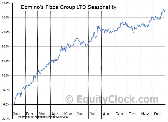 Domino's Pizza Group LTD (NYSE:DPZ) Seasonality