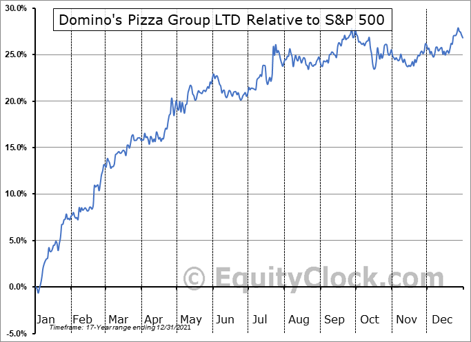 DPZ Relative to the S&P 500