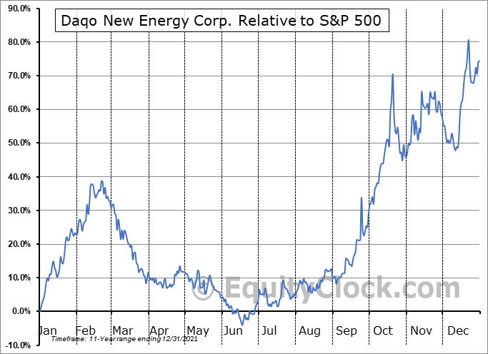 DQ Relative to the S&P 500
