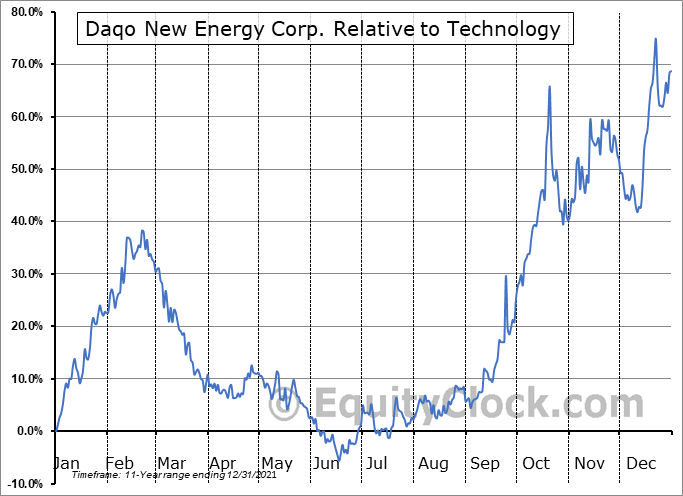 DQ Relative to the Sector
