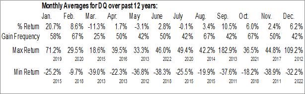 Monthly Seasonal Daqo New Energy Corp. (NYSE:DQ)