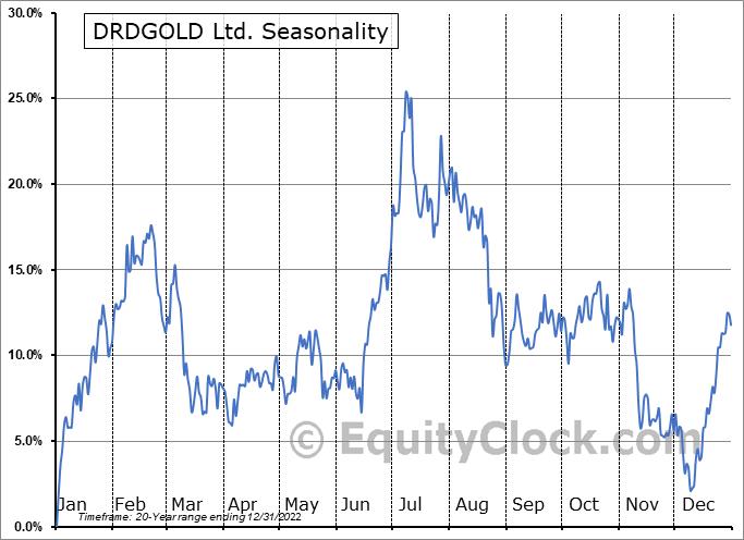DRDGOLD Ltd. (NYSE:DRD) Seasonality