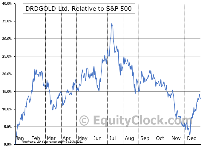 DRD Relative to the S&P 500