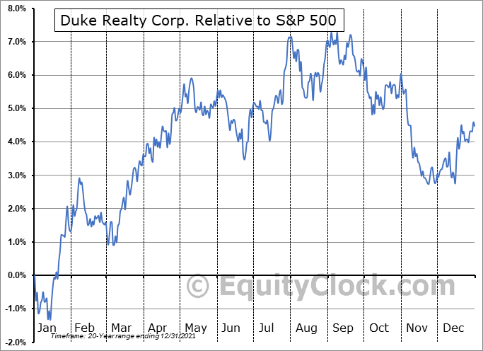 DRE Relative to the S&P 500