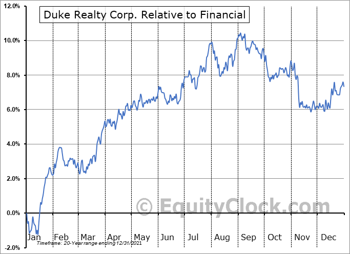 DRE Relative to the Sector