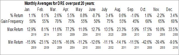 Monthly Seasonal Duke Realty Corp. (NYSE:DRE)