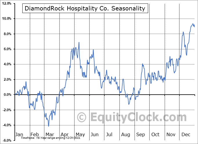 DiamondRock Hospitality Co. (NYSE:DRH) Seasonality