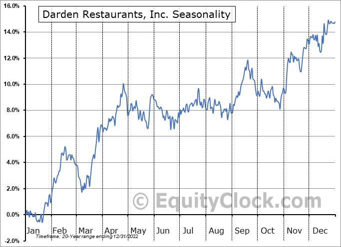 Darden Restaurants, Inc. Seasonal Chart