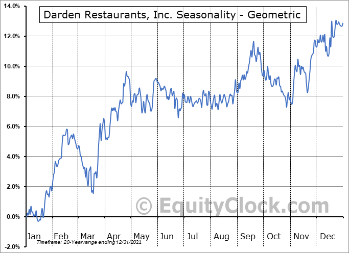 Darden Restaurants, Inc. (NYSE:DRI) Seasonality