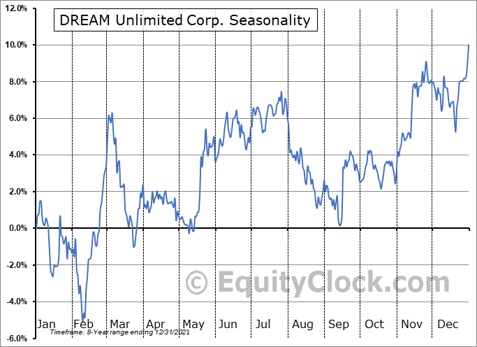 DREAM Unlimited Corp. (TSE:DRM.TO) Seasonality