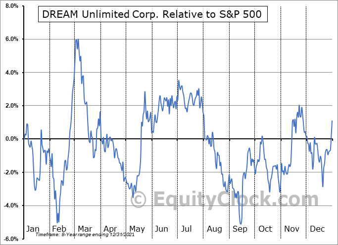 DRM.TO Relative to the S&P 500
