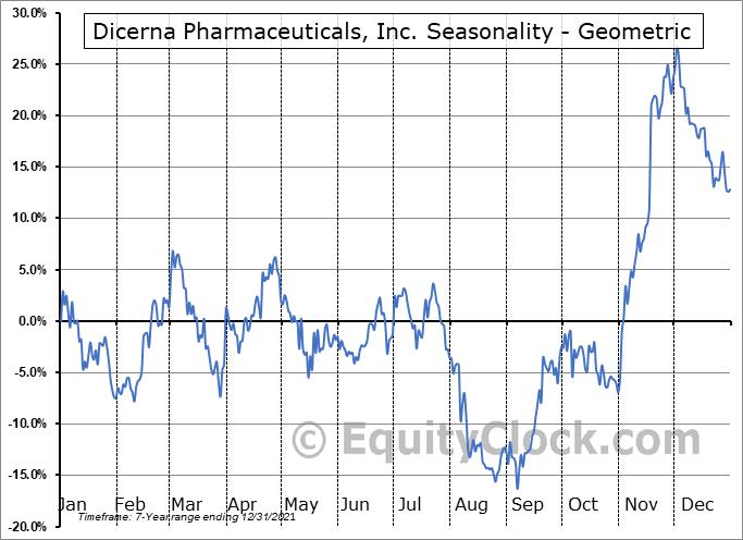 Dicerna Pharmaceuticals, Inc. (NASD:DRNA) Seasonality