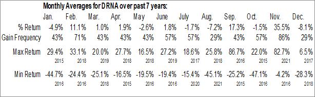 Monthly Seasonal Dicerna Pharmaceuticals, Inc. (NASD:DRNA)