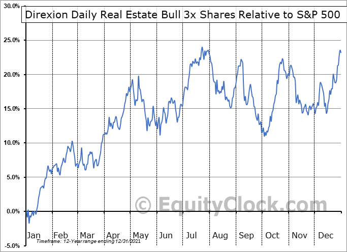 DRN Relative to the S&P 500