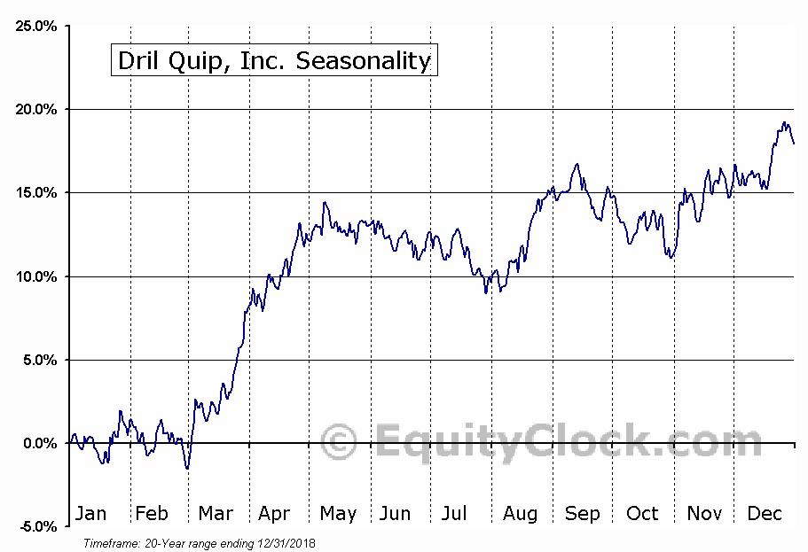 Dril Quip, Inc. (NYSE:DRQ) Seasonal Chart
