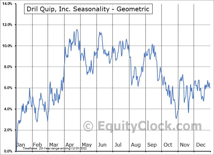 Dril Quip, Inc. (NYSE:DRQ) Seasonality