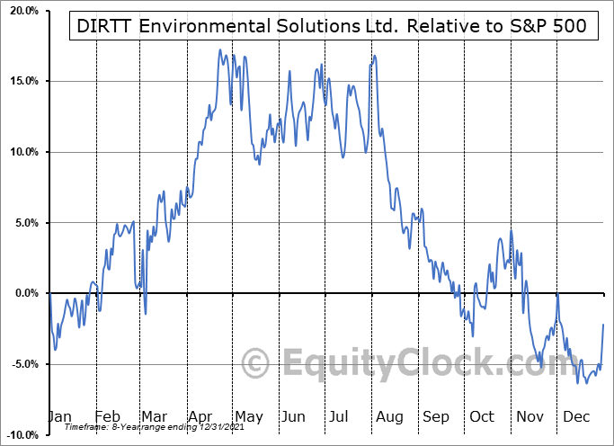 DRT.TO Relative to the S&P 500