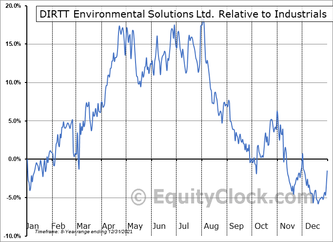 DRT.TO Relative to the Sector