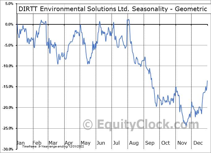 DIRTT Environmental Solutions Ltd. (TSE:DRT.TO) Seasonality