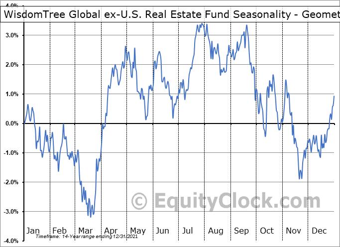 WisdomTree Global ex-U.S. Real Estate Fund (NYSE:DRW) Seasonality