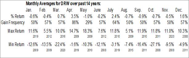 Monthly Seasonal WisdomTree Global ex-U.S. Real Estate Fund (NYSE:DRW)