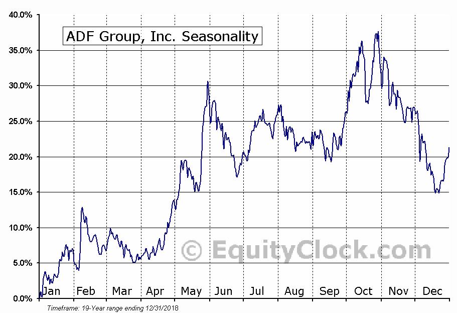 ADF Group, Inc. (TSE:DRX) Seasonal Chart