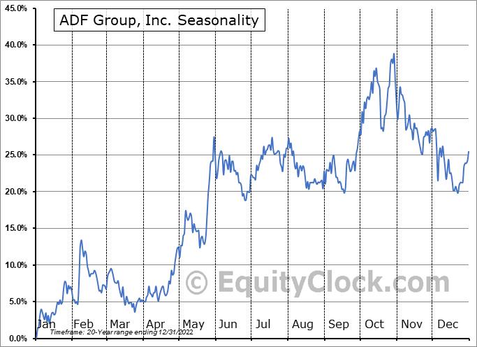 ADF Group, Inc. (TSE:DRX.TO) Seasonal Chart