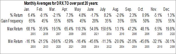 Monthly Seasonal ADF Group, Inc. (TSE:DRX.TO)