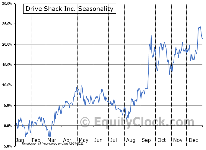 Drive Shack Inc. Seasonal Chart