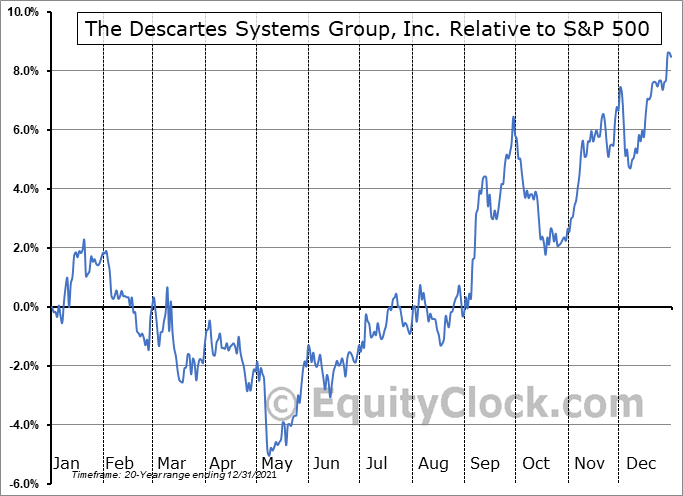 DSG.TO Relative to the S&P 500