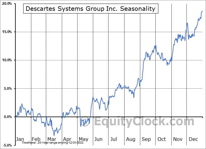 Descartes Systems Group Inc. (NASD:DSGX) Seasonal Chart