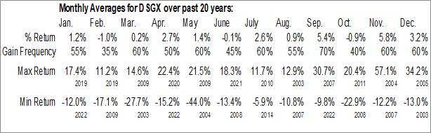 Monthly Seasonal Descartes Systems Group Inc. (NASD:DSGX)
