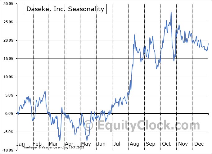 Daseke, Inc. Seasonal Chart