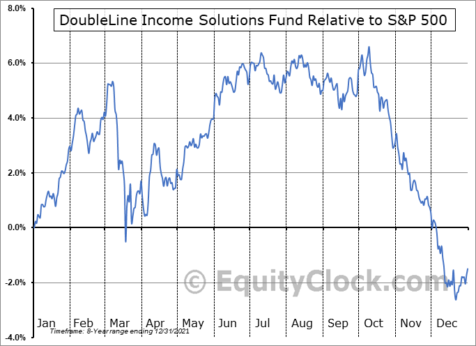 DSL Relative to the S&P 500
