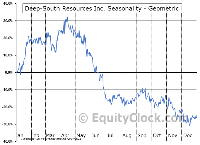 Deep-South Resources Inc. (TSXV:DSM.V) Seasonality
