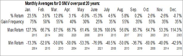 Monthly Seasonal Deep-South Resources Inc. (TSXV:DSM.V)