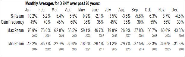 Monthly Seasonal Destiny Media Technologies, Inc. (OTCMKT:DSNY)