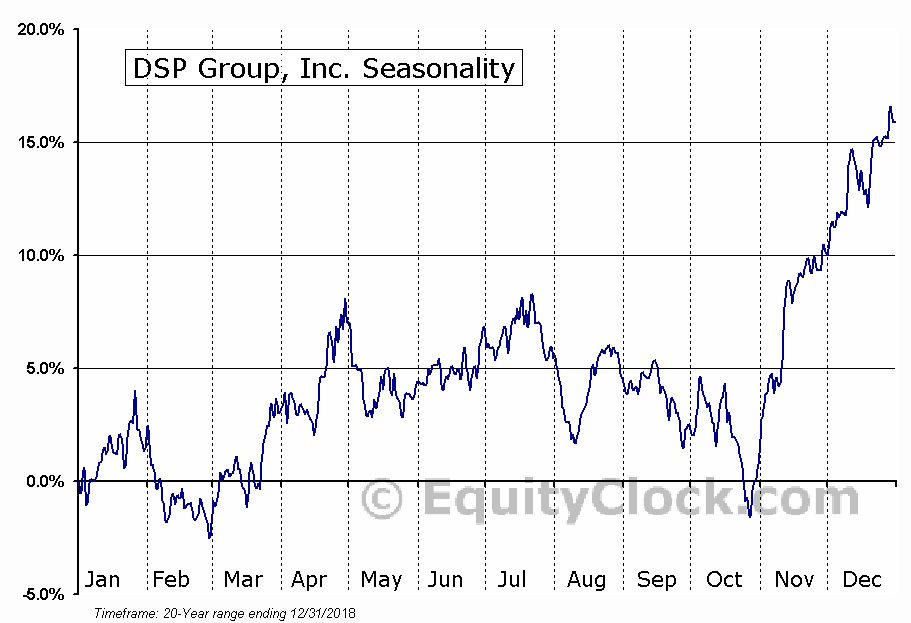 DSP Group, Inc. (NASD:DSPG) Seasonal Chart