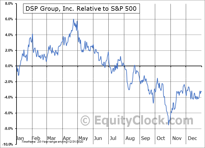 DSPG Relative to the S&P 500
