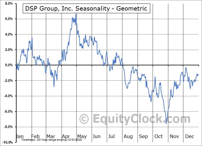 DSP Group, Inc. (NASD:DSPG) Seasonality