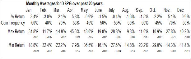 Monthly Seasonal DSP Group, Inc. (NASD:DSPG)