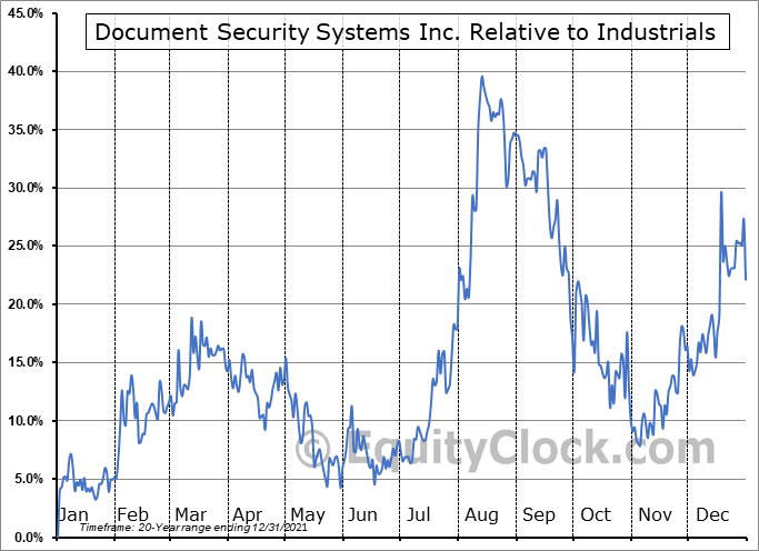 DSS Relative to the Sector