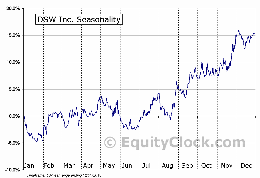 DSW Inc. (NYSE:DSW) Seasonal Chart