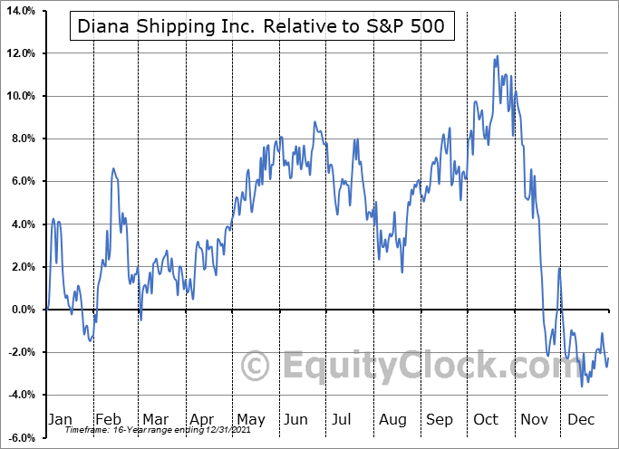 DSX Relative to the S&P 500