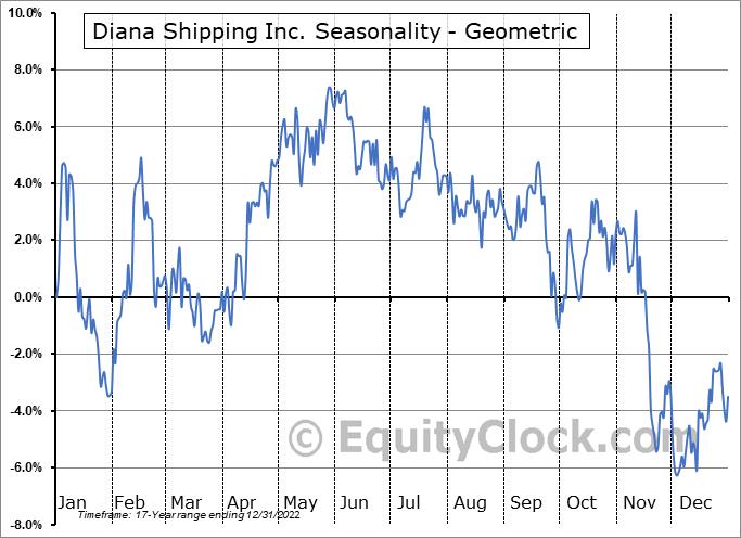 Diana Shipping Inc. (NYSE:DSX) Seasonality