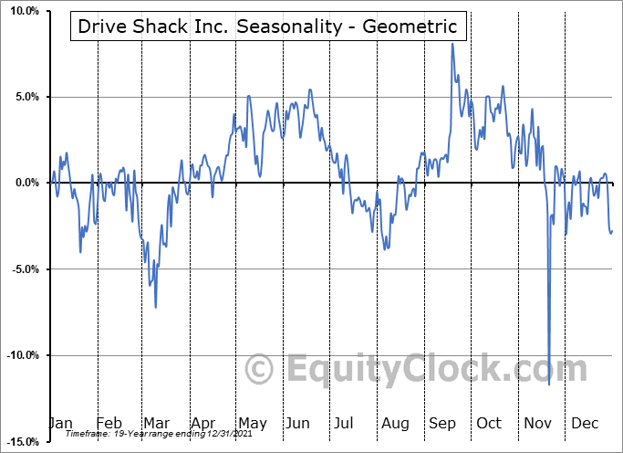 Drive Shack Inc. (NYSE:DS) Seasonality