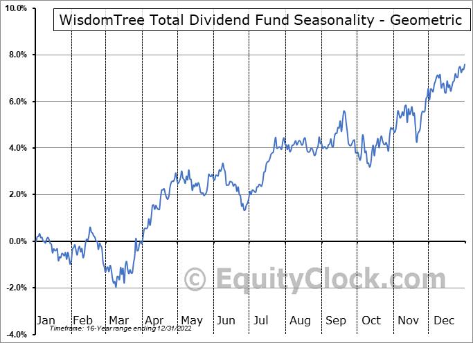WisdomTree Total Dividend Fund (NYSE:DTD) Seasonality